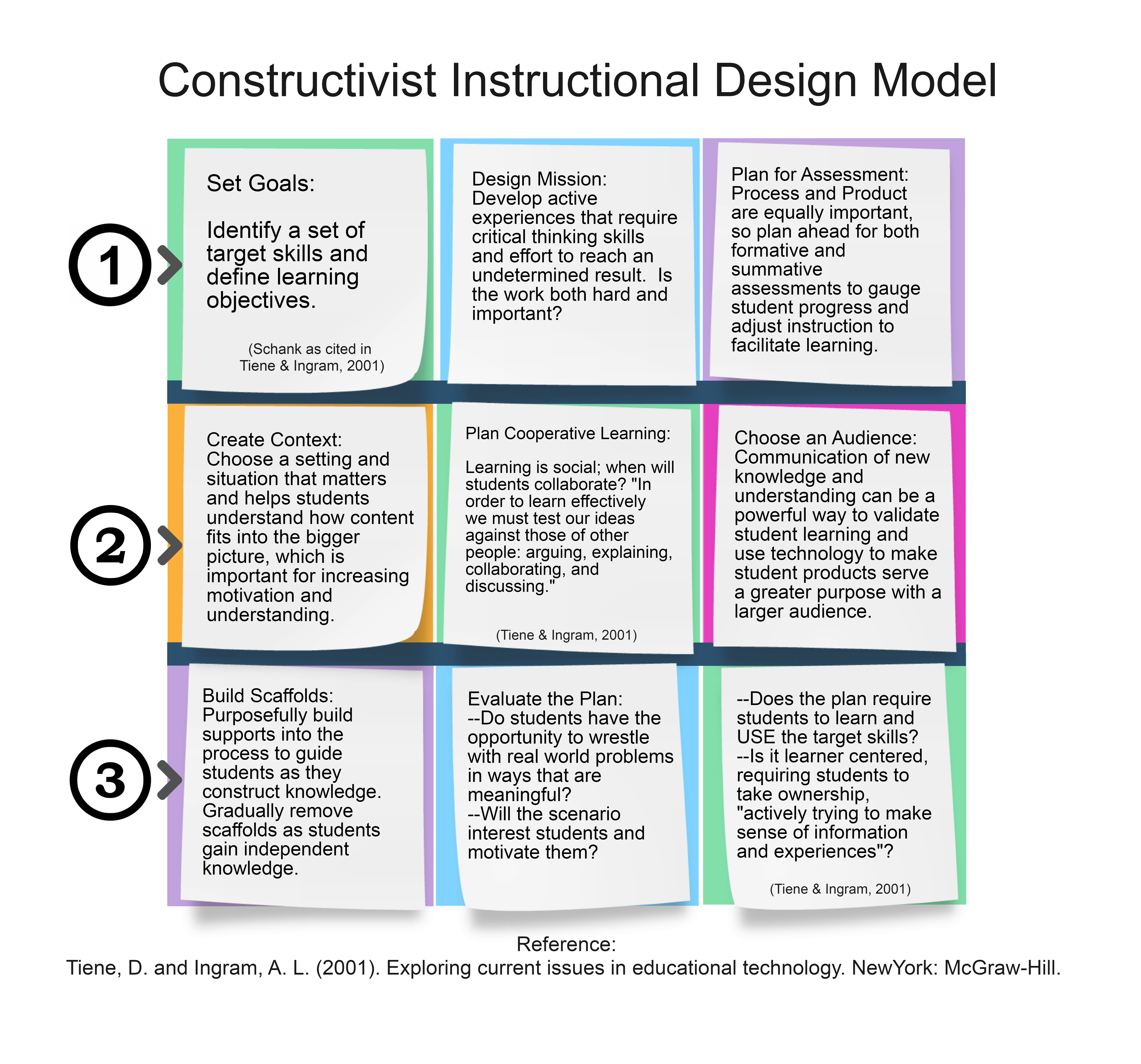 Classroom Oriented Instructional Design Models : Learning technologies constructivist id model